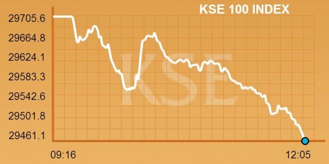 Midday: Bears rule stocks as KSE sheds 244 points