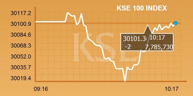 Opening: KSE starts week with bearish trend