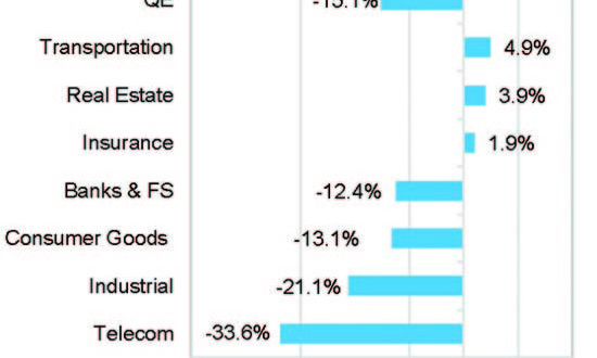 Qatari companies forecast to grow in fourth quarter