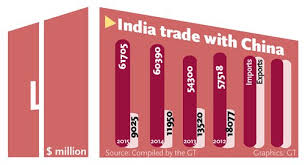 India struggles to close trade gap with China