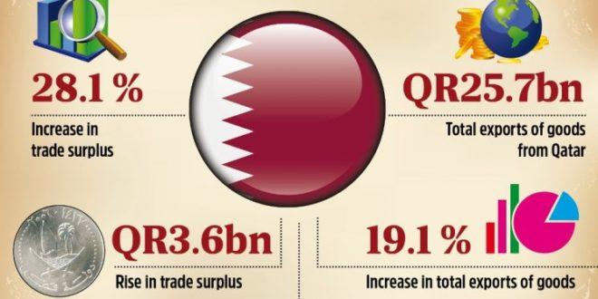 Qatar's trade surplus rises by 28.1%, hits QR16.2bn last month
