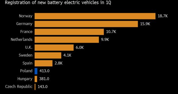 Million-car electric dream spurs smoggy Poland to grasp at Elon Musk